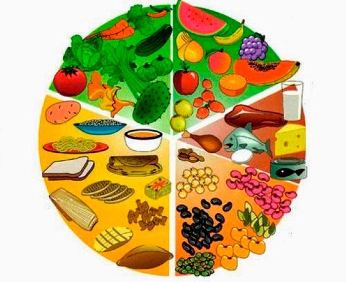 Cuáles Son Los 5 Grupos De Alimentos Qué Beneficios Aportan Cada Uno Y Que Cantidades Debemos Consumir Drcormillot